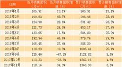 2018年1月中海地产销售简报:销售额258.26亿港元 同比增长30%(附图表)