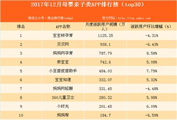 2017年12月母婴亲子类APP排行榜:宝宝树孕育位居榜首!(附榜单)