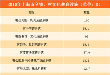 上海市农村基础设施及社会事业发展分析:幼儿园/医疗机构乡镇覆盖率100%(附图表)