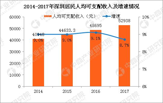 2017深圳居民人均可支配收入52938元 四年增