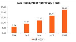 电子烟行业市场规模及发展前景预测:电子烟行业前景广阔!(图)