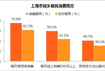 上海城乡居民消费情况分析:城乡居民消费观念变化趋势一致(图)