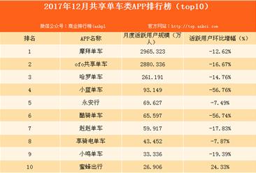 2017年12月共享單車類APP排行榜(附榜單)