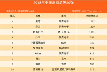 2018年BrandZ中国出海品牌50强排行榜出炉:联想连续两年蝉联第一!(附全榜单)