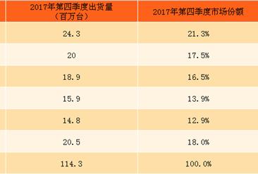 2017全年中国智能手机手机出货量情况:出货量达到4.44亿部,小米第一(附全文)