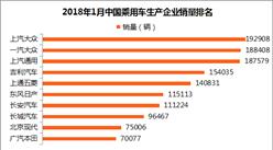 2018年1月乘用車企業銷量排名:長城銷量未超十萬 竟不敵長安?(附排名)