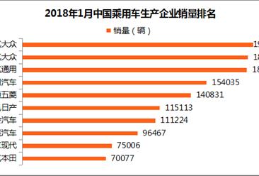 2018年1月乘用车企业销量排名:长城销量未超十万 竟不敌长安?(附排名)