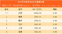 2017年江西各市GDP排行榜(完整版):南昌等5城增速超9%(附榜單)