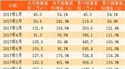 2018年1月融创中国销售简报:销售同比大涨173%(附图表)