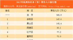 2017年杭州各區縣(市)常住人口排行榜:余杭人口數量反超蕭山(附榜單)