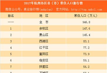 2017年杭州各区县(市)常住人口排行榜:余杭人口数量反超萧山(附榜单)