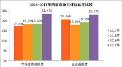 2017年陕西省市场主体登记注册情况分析:私企业同比增长41%(附图表)