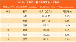 2017年山东各市财力大比拼:青岛收入是济南的1.7倍(附榜单)