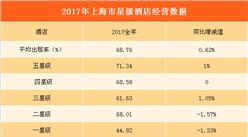 2017上海市星级酒店经营数据分析:全年平均房价713.1元   增长3.07%(图表)