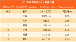 2017年江蘇各市GDP排行榜(完整版):蘇州總量第一 泰州增速第一(附榜單)