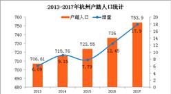 2017杭州/武漢/成都搶人戰績PK:杭州新增落戶12.45萬不敵武漢(附圖表)
