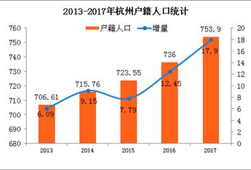 2017杭州/武汉/成都抢人战绩PK:杭州新增落户12.45万不敌武汉(附图表)