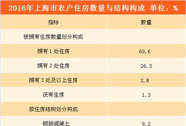 上海市农村居民生活水平提升 平均每百户拥有小汽车40.2辆(附图表)