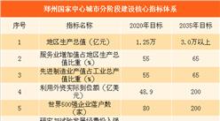郑州建设国家中心城市行动纲要(2017~2035年)(全文)