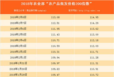 2018年2月8日农产品批发价格指数分析:猪肉价格上升0.3%(表)