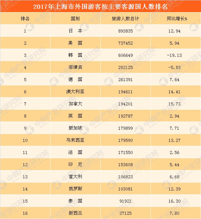 2017上海市出入境旅游数据分析:全年入境游客