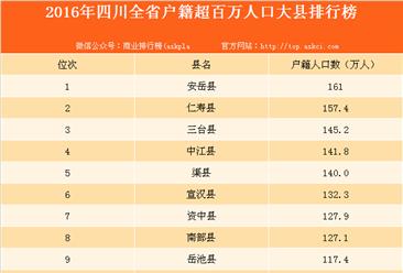 2016年四川省百萬人口大縣排行榜(附榜單)