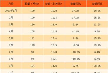 2018年1月中国钢材进口数据分析:钢材进口量同比增9.3%(附图表)