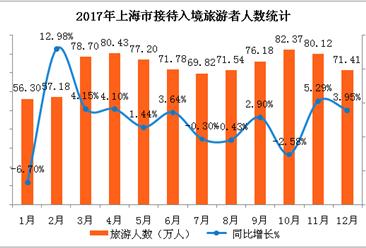 2017上海市出入境旅游数据分析:全年入境游客数增长2.18%(附图表)
