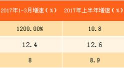 2017年四川消费品市场运行情况分析:零售回升明显 餐饮收入领先(附图表)