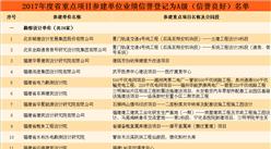 2017年度福建省重点项目参建单位业绩信誉登记为A级(信誉良好)名单(附全名单)