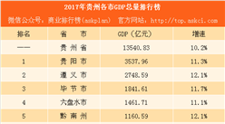 2017年貴州各市GDP排行榜:貴陽第一 黔西南州反超黔東南州(附榜單)