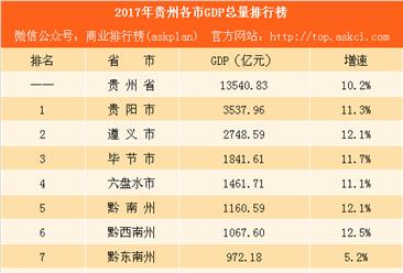 2017年贵州各市GDP排行榜:贵阳第一 黔西南州反超黔东南州(附榜单)
