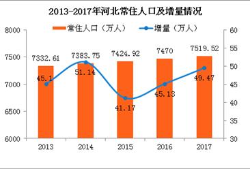 2017年河北常住人口7519.52万 男性比女性多23万(附图表)