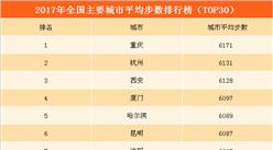 2017年全国城市运动量排行榜:重庆飙升至第一  北上广深明显落后(TOP30)