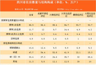 四川省农民生活水平不断提高 99.1%农户拥有自住房(表)