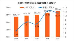 2017年山東菏澤常住人口873.6萬 城鎮化率逼近50%(附圖表)