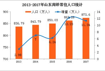 2017年山东菏泽常住人口873.6万 城镇化率逼近50%(附图表)