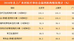 北上广农村医疗卫生、社会福利机构分布情况对比分析(图表)