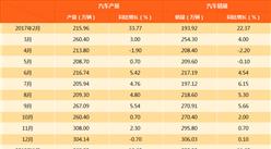 2018年1月中国汽车产销情况分析(附图表)