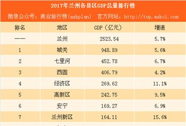 2017年兰州各县区GDP排行榜:城关逼近千亿 兰州新区增速最大(附榜单)