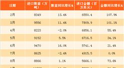2018年1月中國鐵礦砂進口數據分析:進口量同比增9.3%(附圖表)