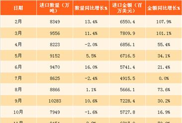2018年1月中国铁矿砂进口数据分析:进口量同比增9.3%(附图表)