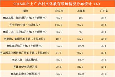 北上广农村文化教育设施分布情况对比分析:上海幼儿园乡镇覆盖率最高(图表)