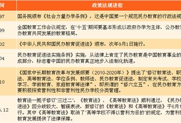 民办学校迎来上市热潮:2018年中国民办教育行业政策汇总一览
