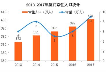 2017年厦门常住人口突破400万 出生人口进一步增长(附图表)
