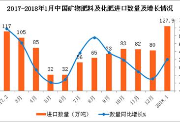 2018年1月中国矿物肥料及化肥进口数据分析(附图表)
