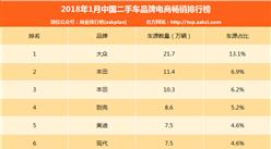 2018年1月二手车品牌电商畅销排行榜出炉 哪个品牌最热卖?(附排名)