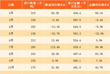 2018年1月中国谷物及谷物粉进口数据分析:进口量同比增长1.6%(附图表)
