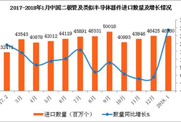 2018年1月中国二极管及类似半导体器件进口数据分析|进口额同比增28.8%(附图表)