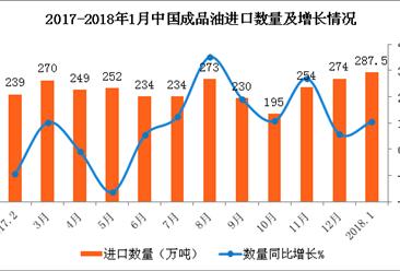 2018年1月中国成品油进口数据分析:成品油价或迎2018年首跌 (附图表)